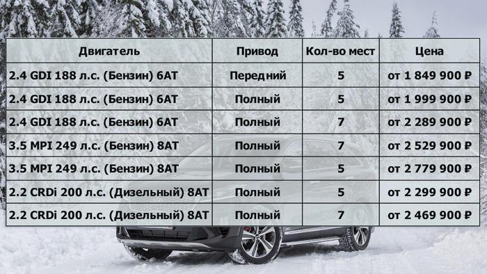 Названы русские цены на улучшенный Кия Sorento Prime