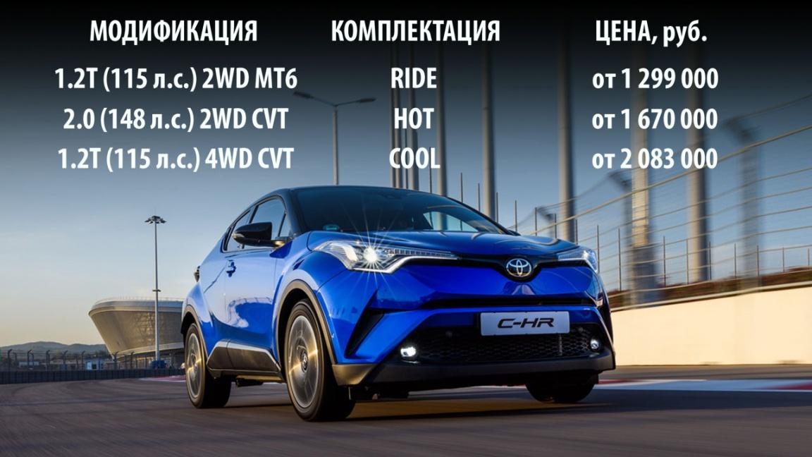 Цены и комплектации Toyota C-HR