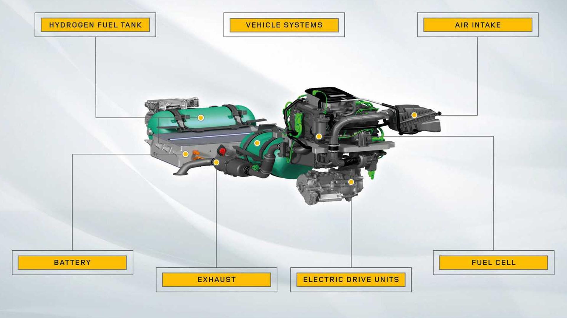 Land Rover Defender Hydrogen