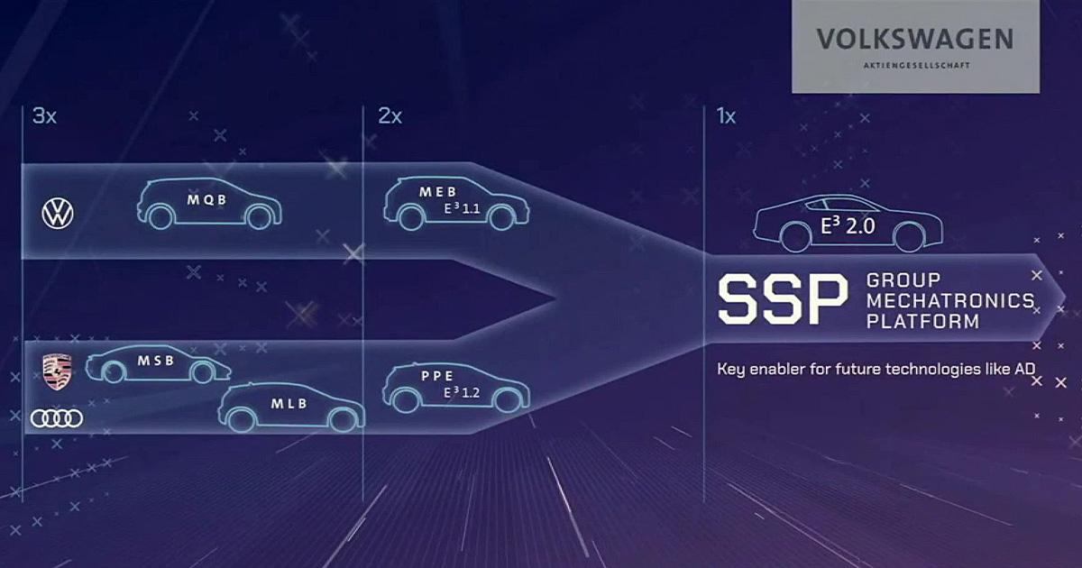 Volkswagen New Auto SSP