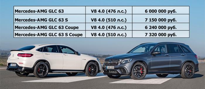 Цены на Mercedes-AMG GLC 63